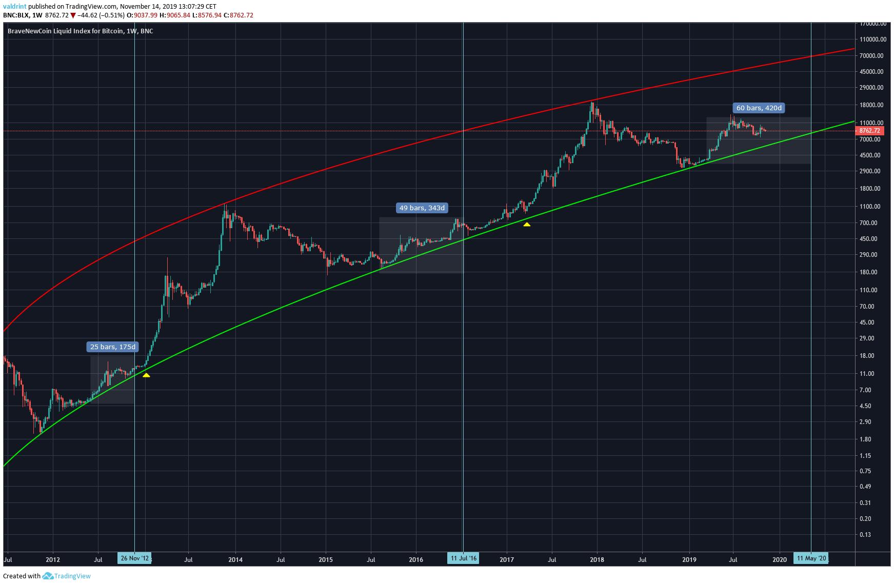 Bitcoin Halving Similarities