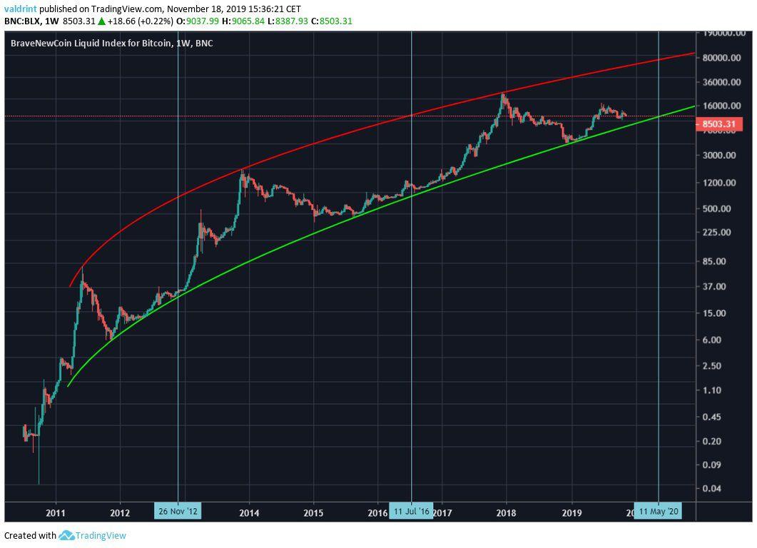 Bitcoin Three Halvings