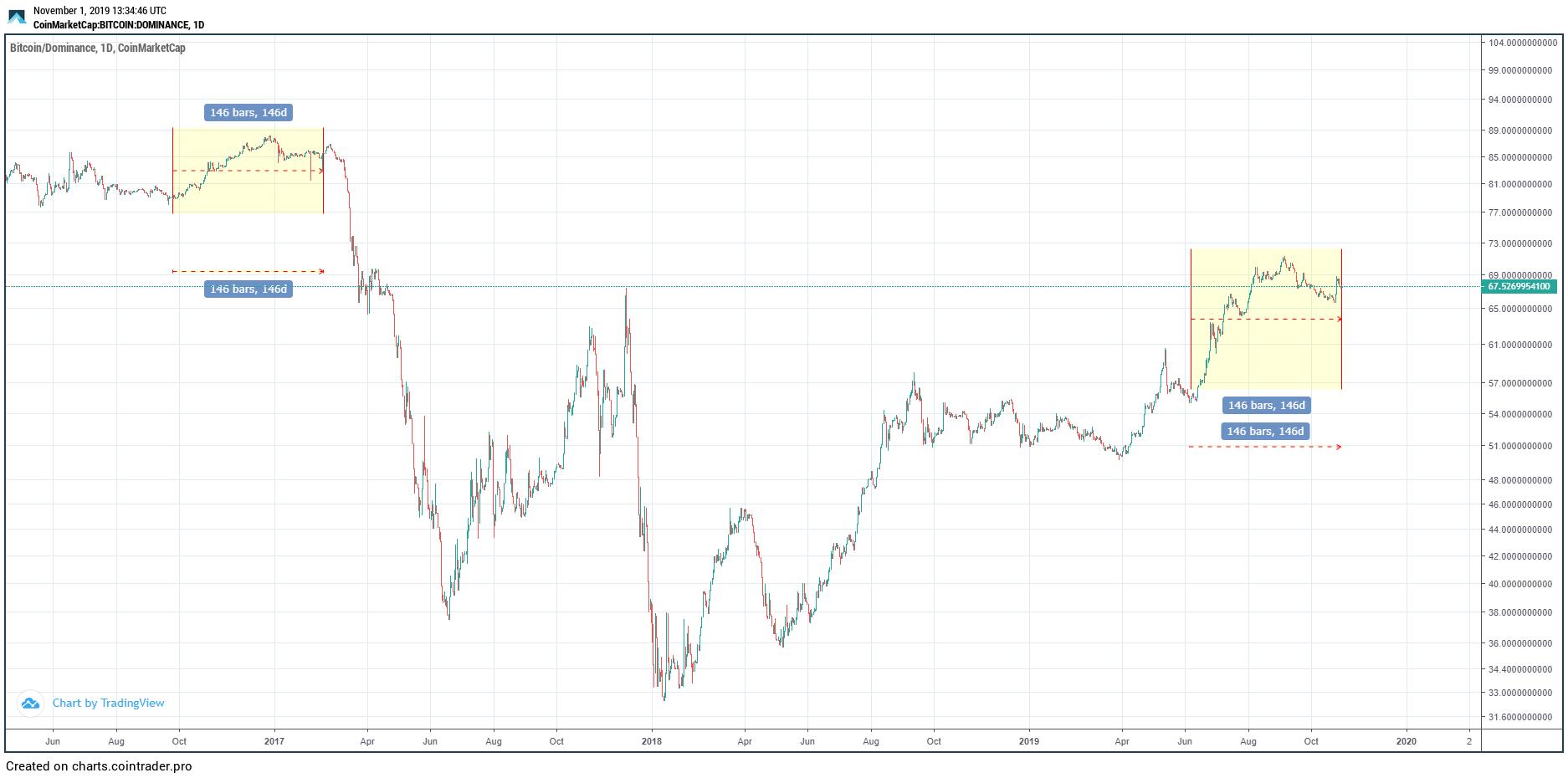 Bitcoin Dominance Fractal