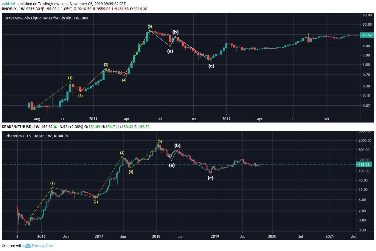 Bitcoin Ethereum Comparison