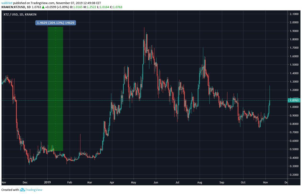 XTZ Price increase