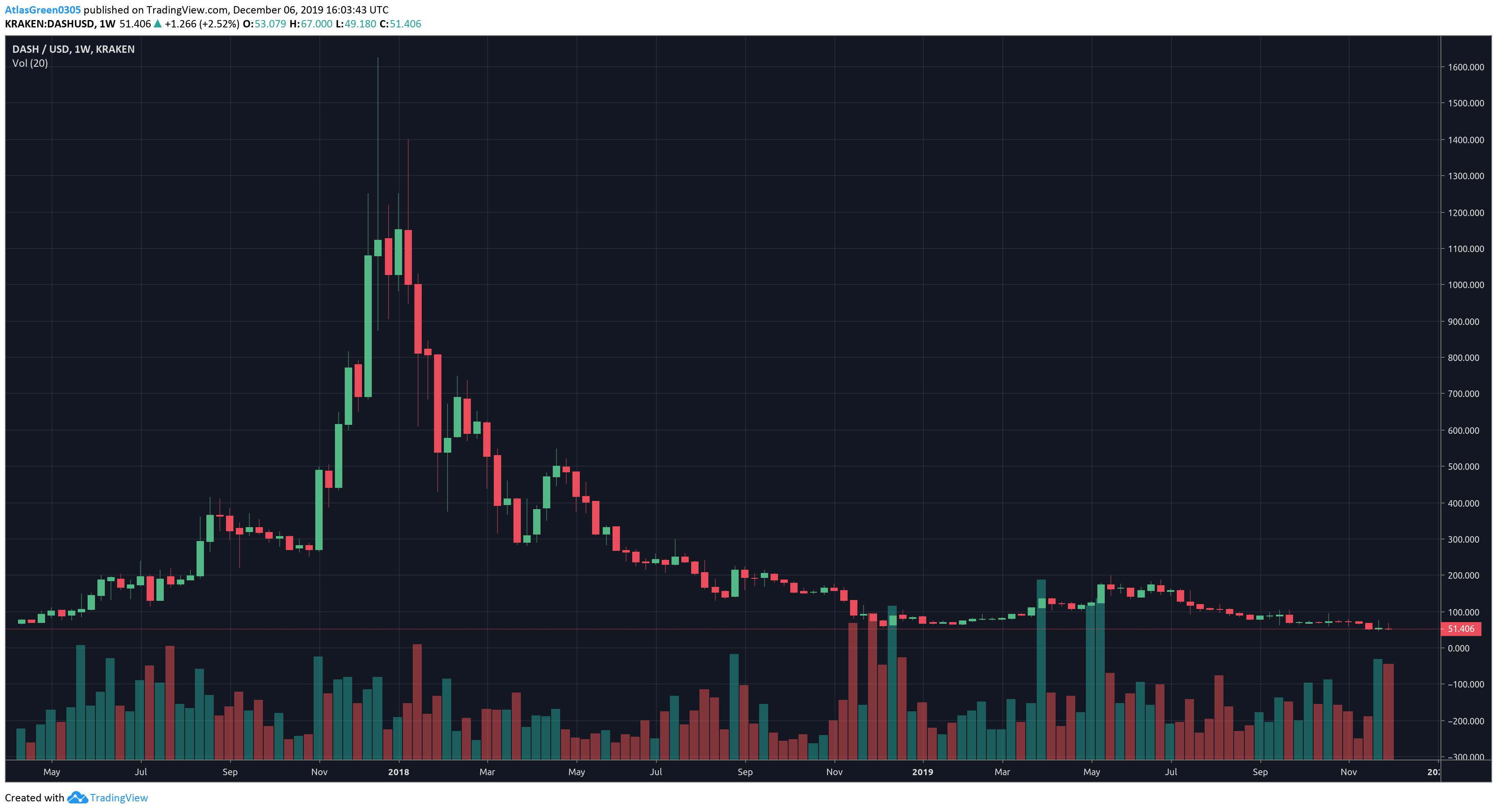 TradingView, Dash Weekly, Dec.6th, 2019
