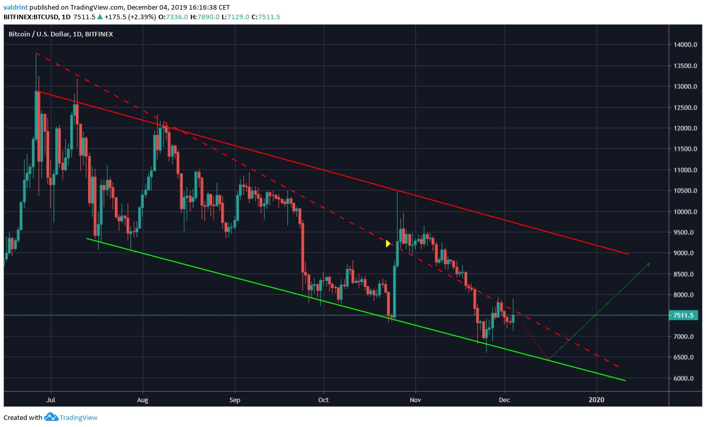 Descending Wedge Bitcoin