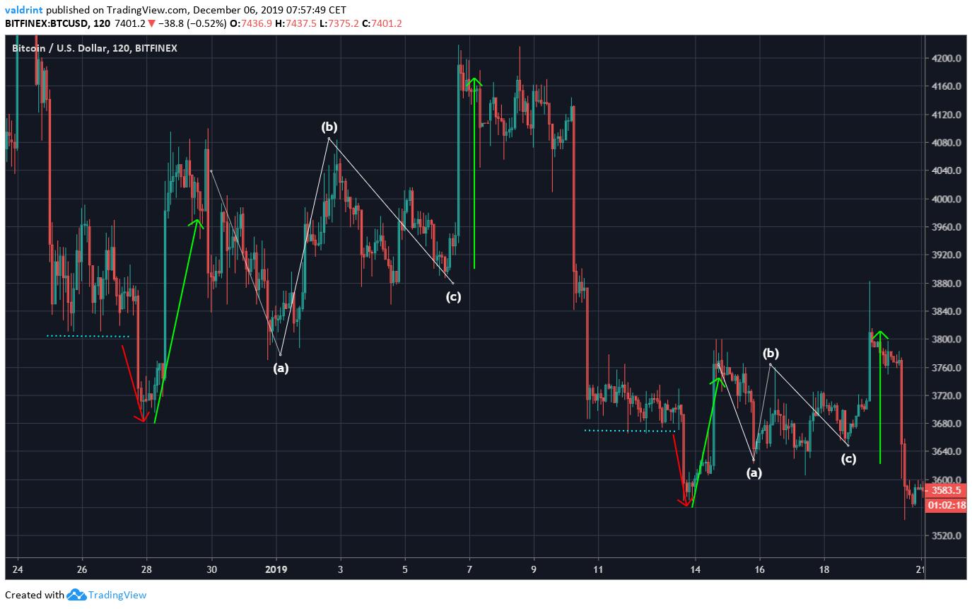 Bitcoin 2018 Fractal