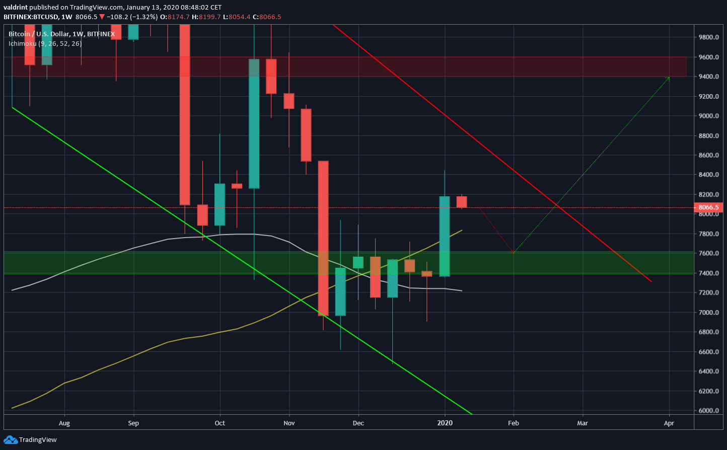 Bitcoin Weekly Time-frame