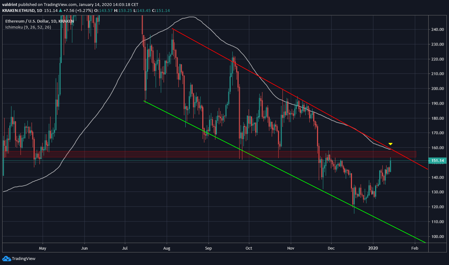 Ethereum Descending Channel
