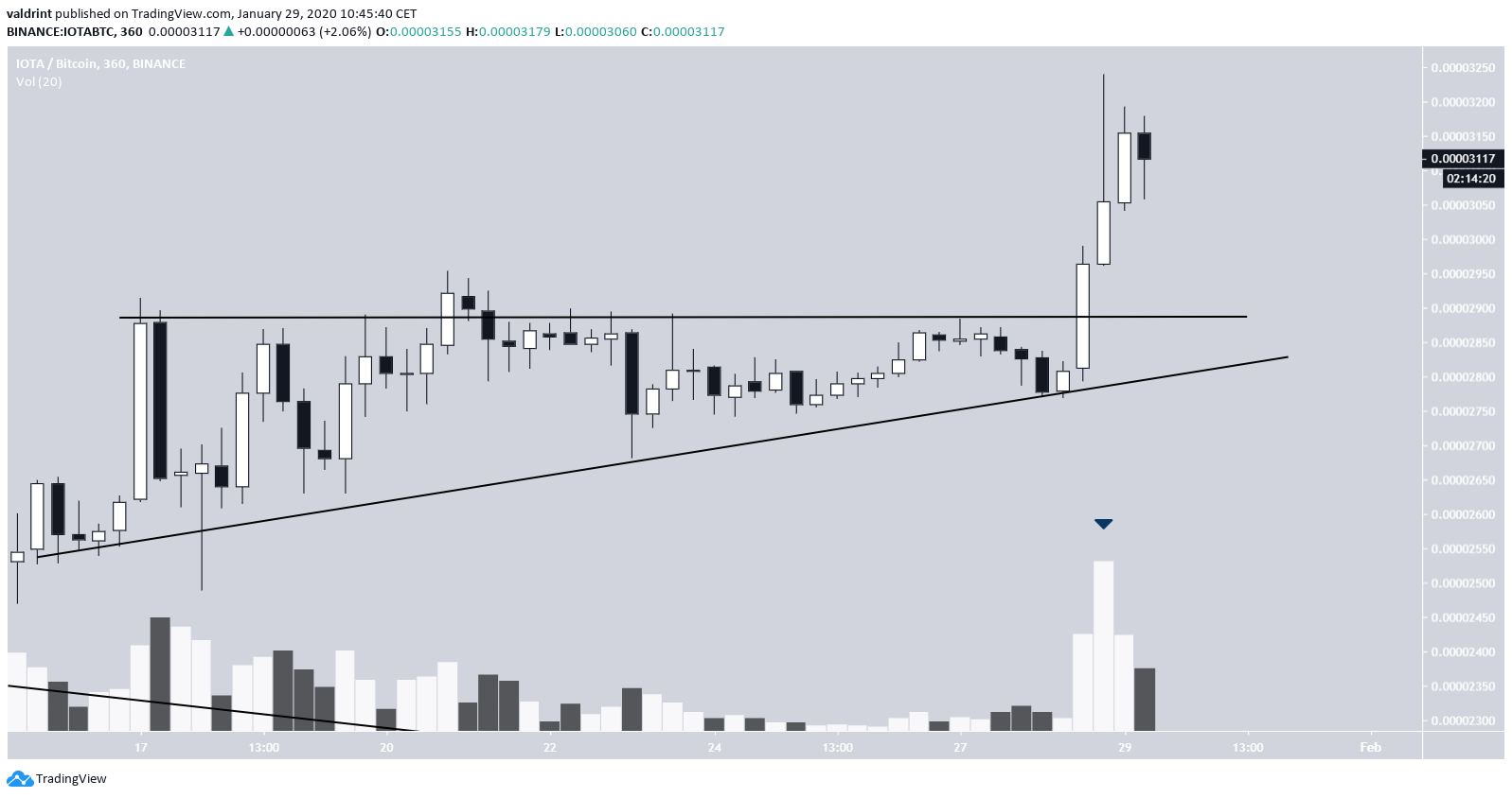 IOTA Ascending Triangle Breakout