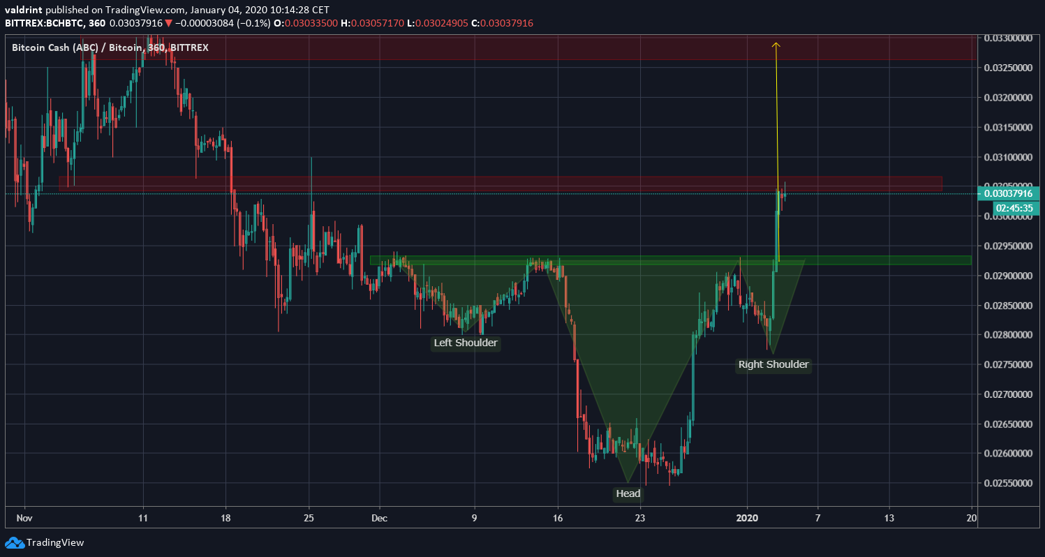 BCH Head and Shoulders