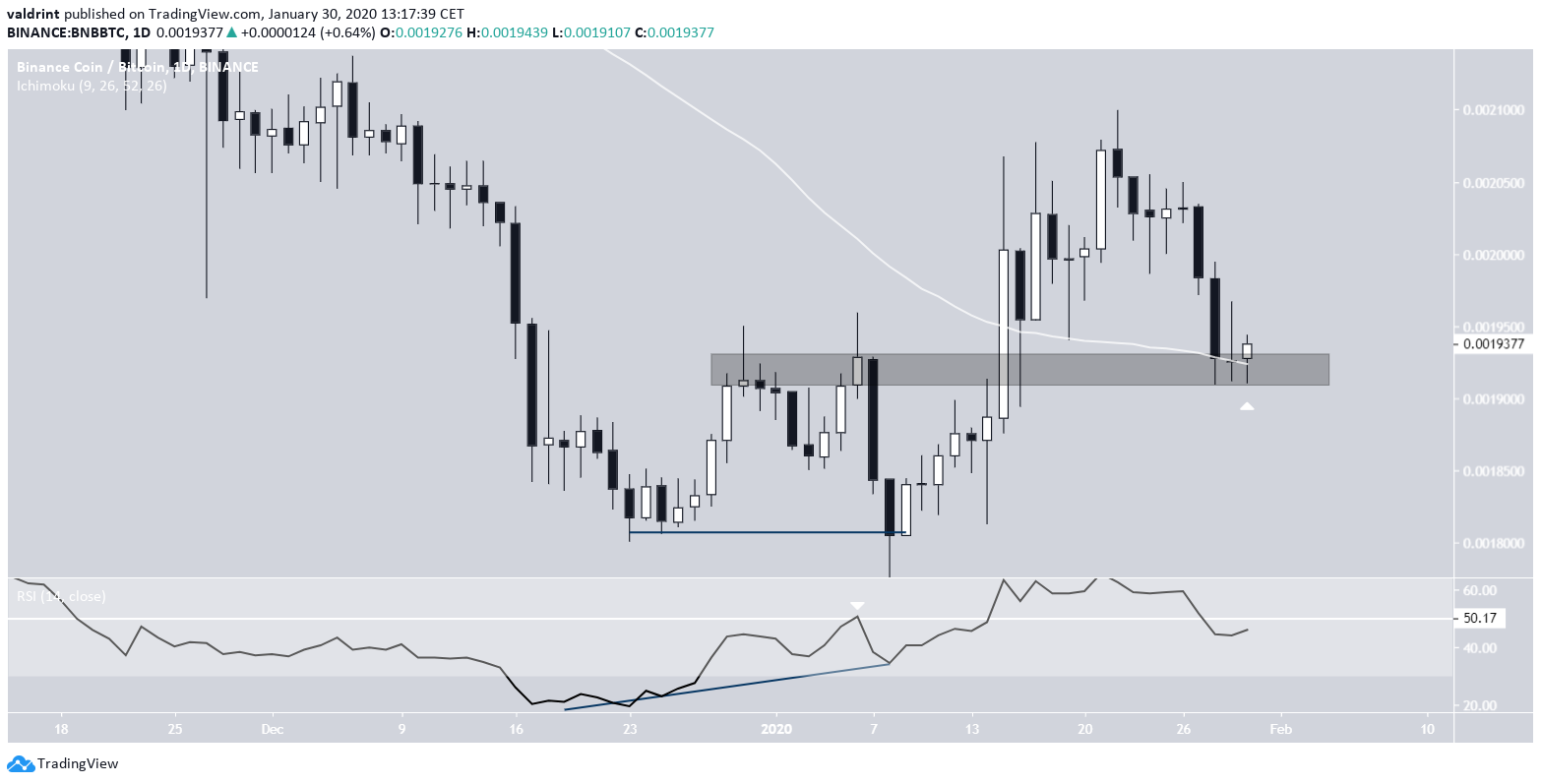 BNB Double Bottom