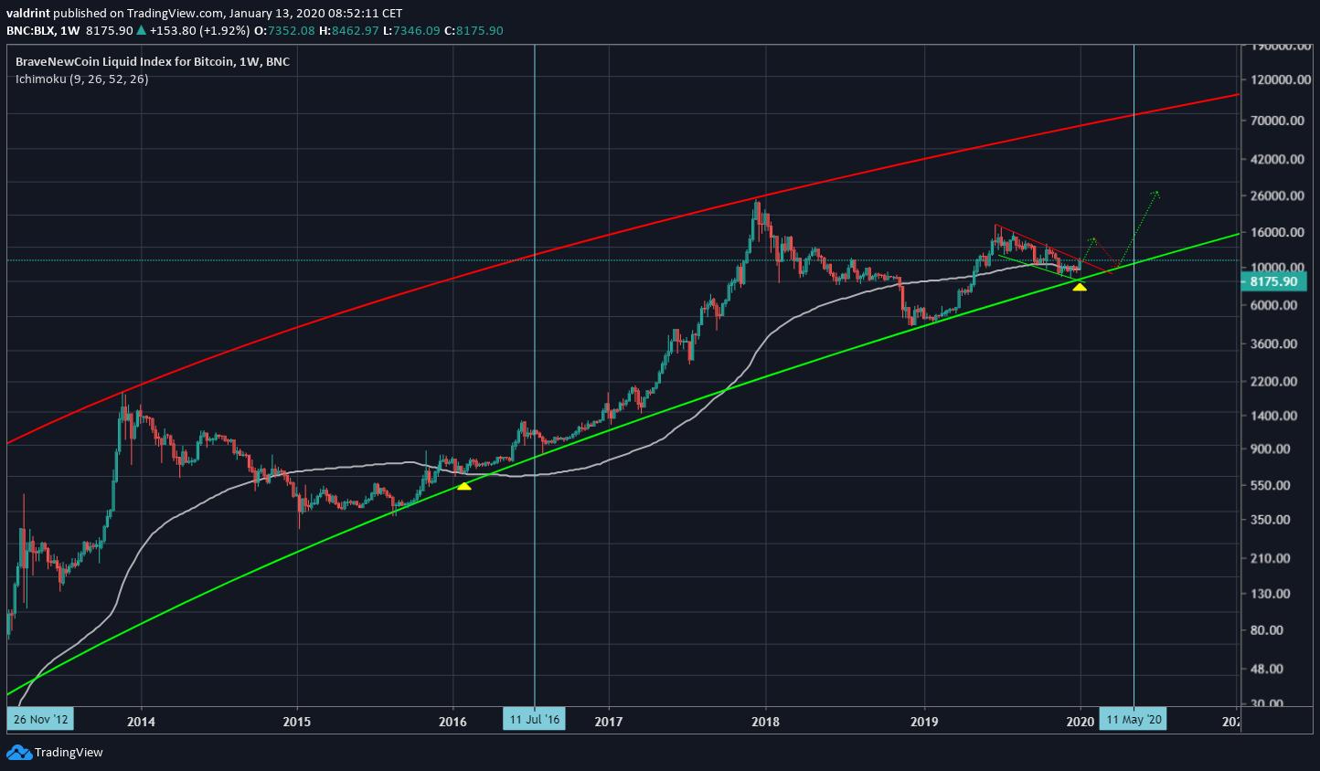 Bitcoin Logarithmic