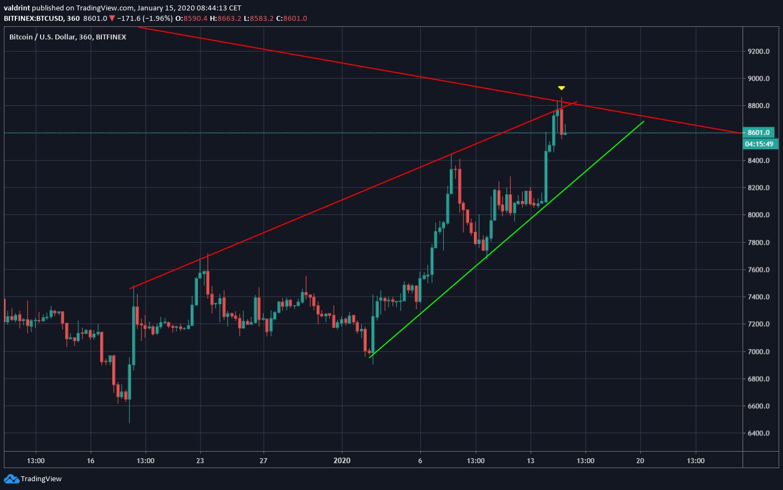Bitcoin Ascending Wedge