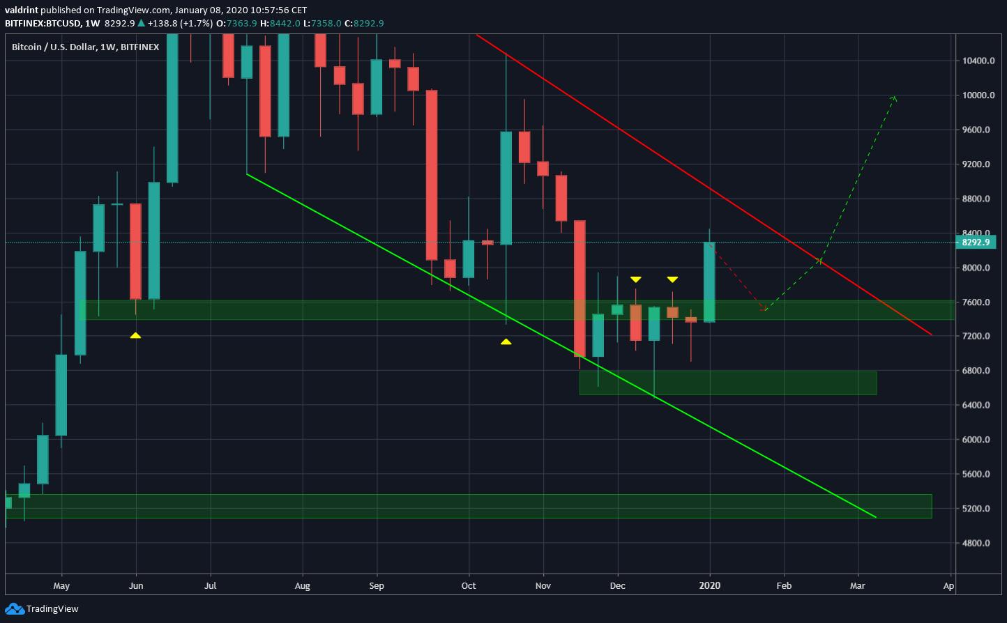 Bitcoin Possible Breakdown