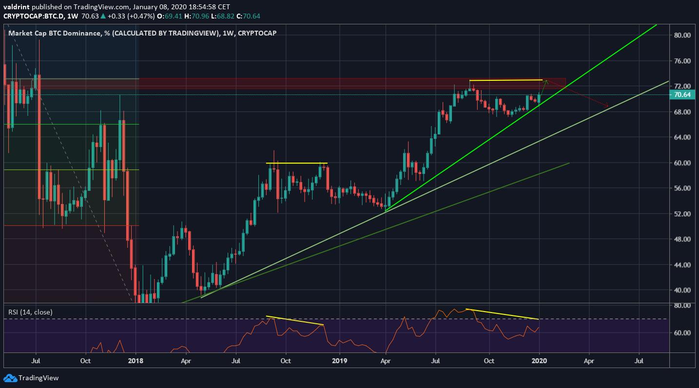 Bitcoin Dominance Weekly