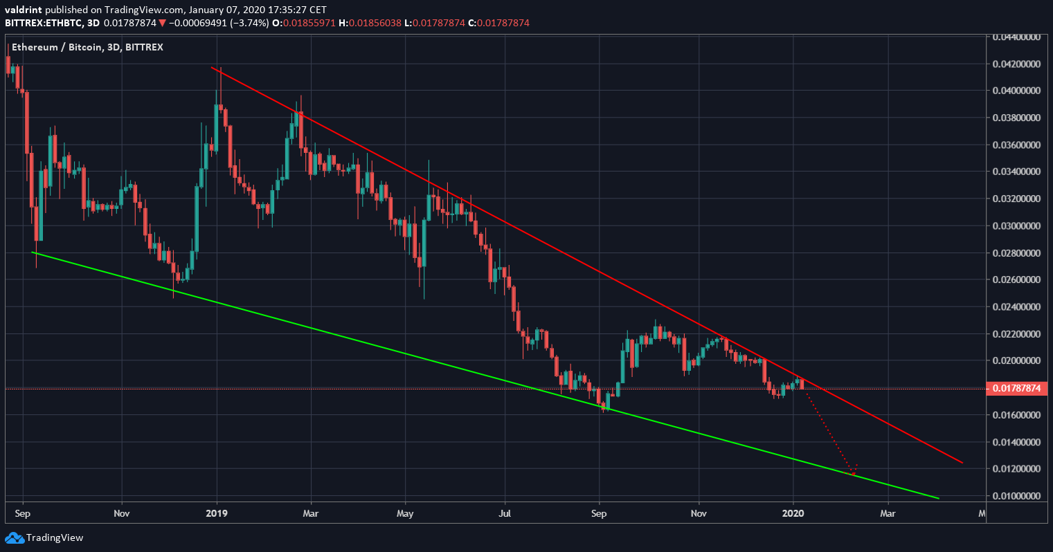 Long-Term Wedge