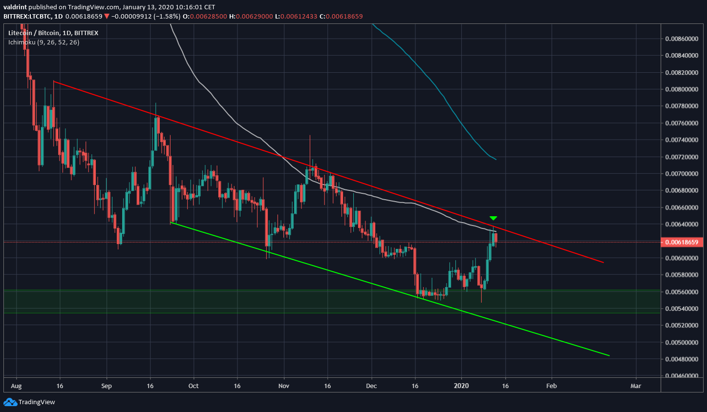 Litecoin Descending Channel