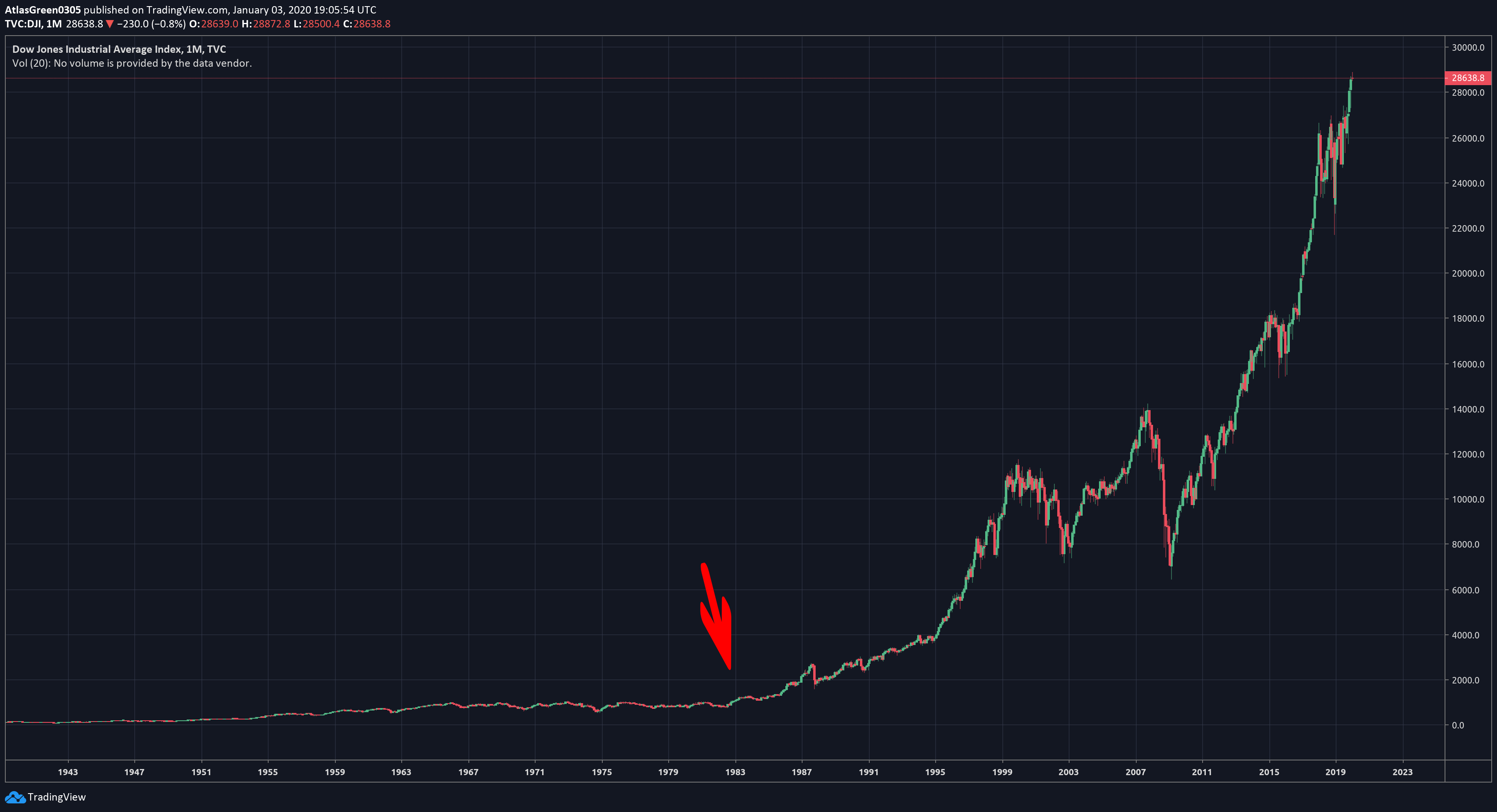 Cryptocurrency Stock Market