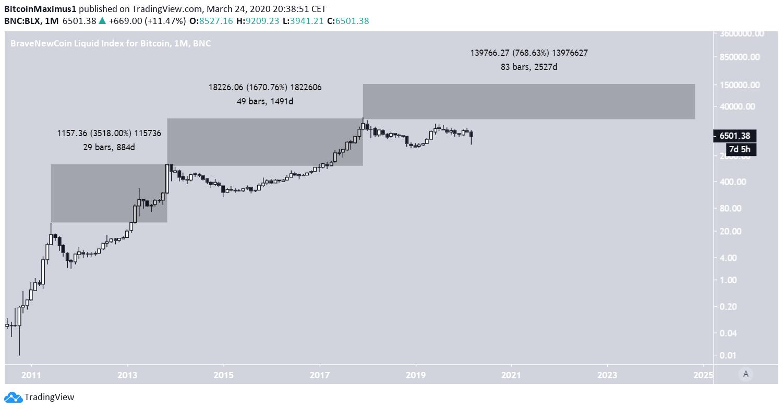 Bitcoin 2024