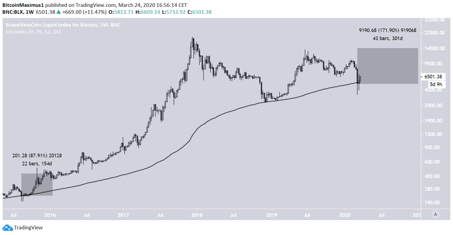 (BTC) Bitcoin Price Prediction 2020 / 2021 / 5 years ...