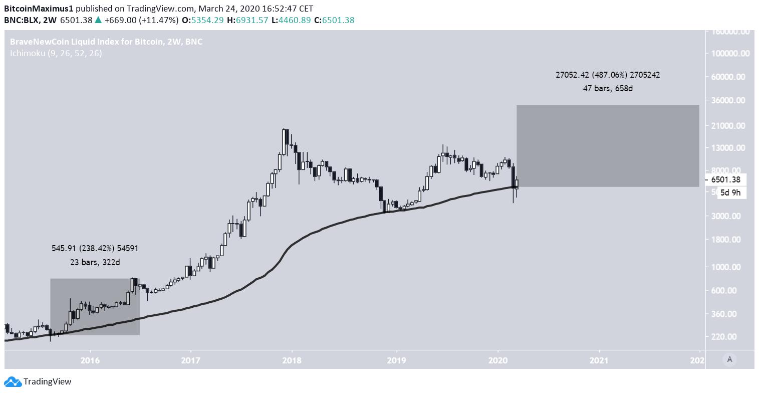 Bitcoin 2021 prediction