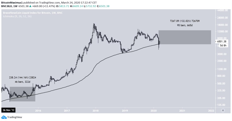 BTC bearish 2021