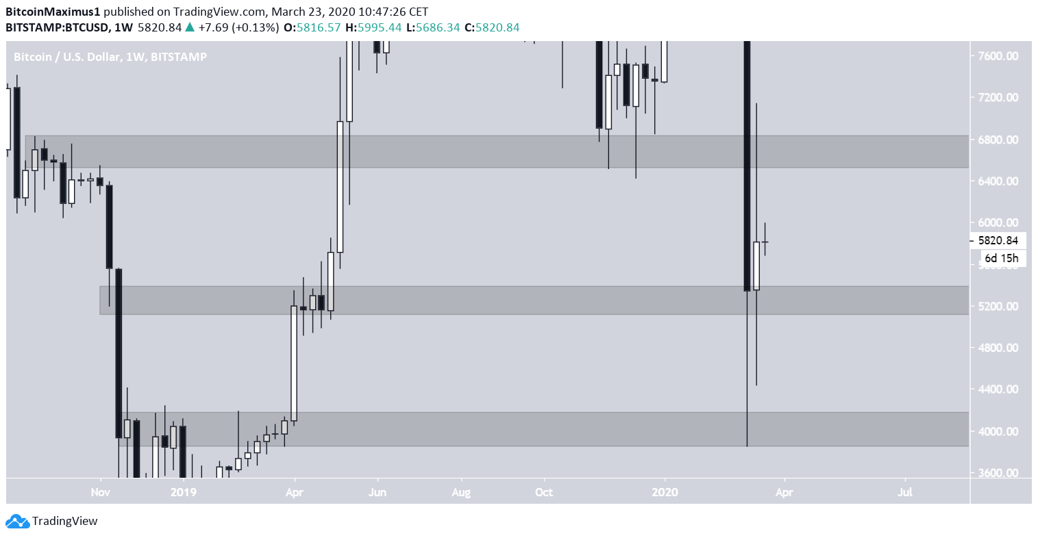 Bitcoin Weekly Levels