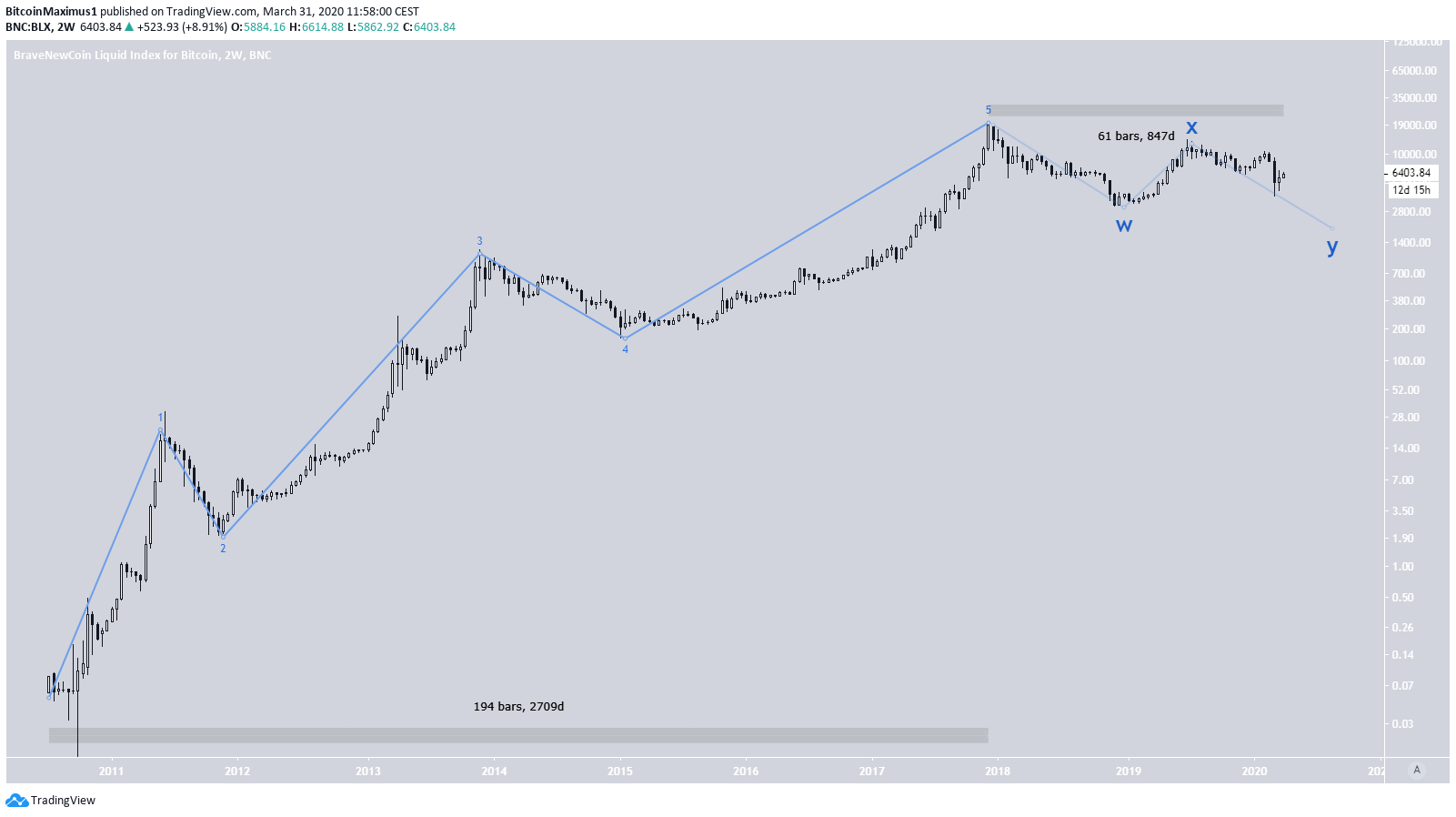 Bitcoin Long-Term Chart