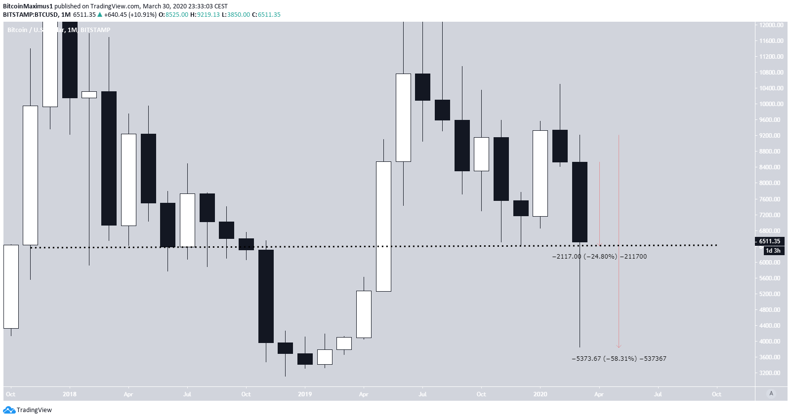 Bitcoin Monthly Candlestick