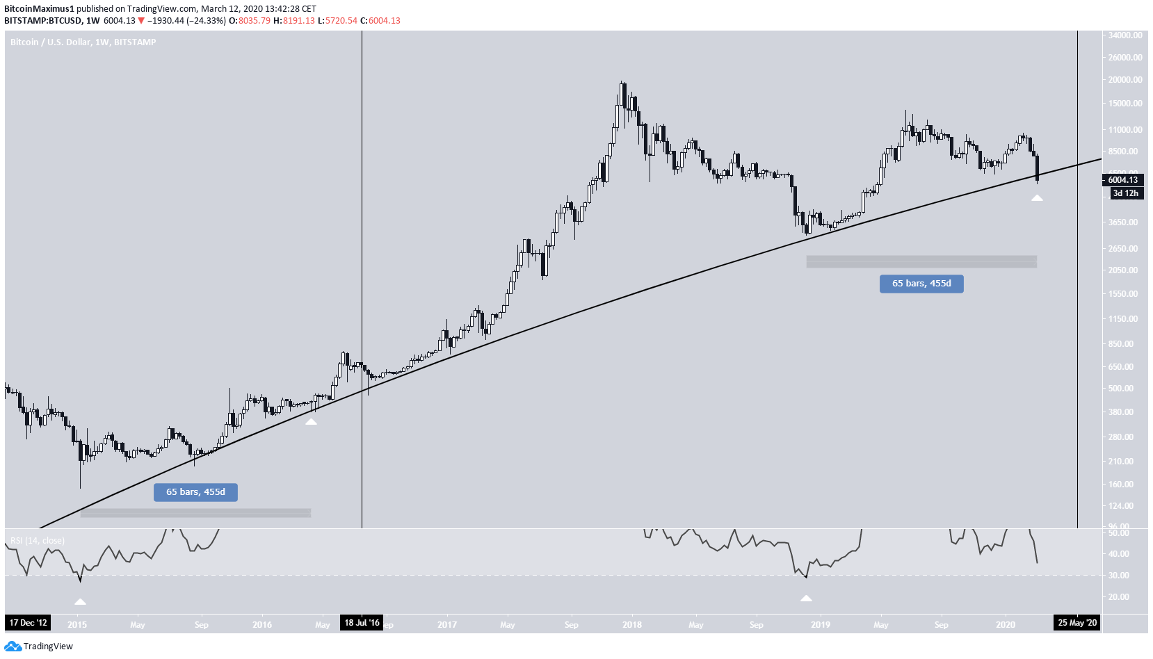 Ascending Support Bitcoin