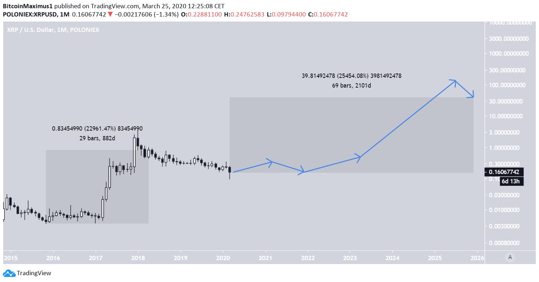 XRP 2025 Prediction