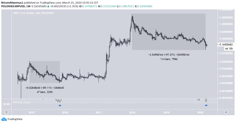XRP Market Cycle Comparison