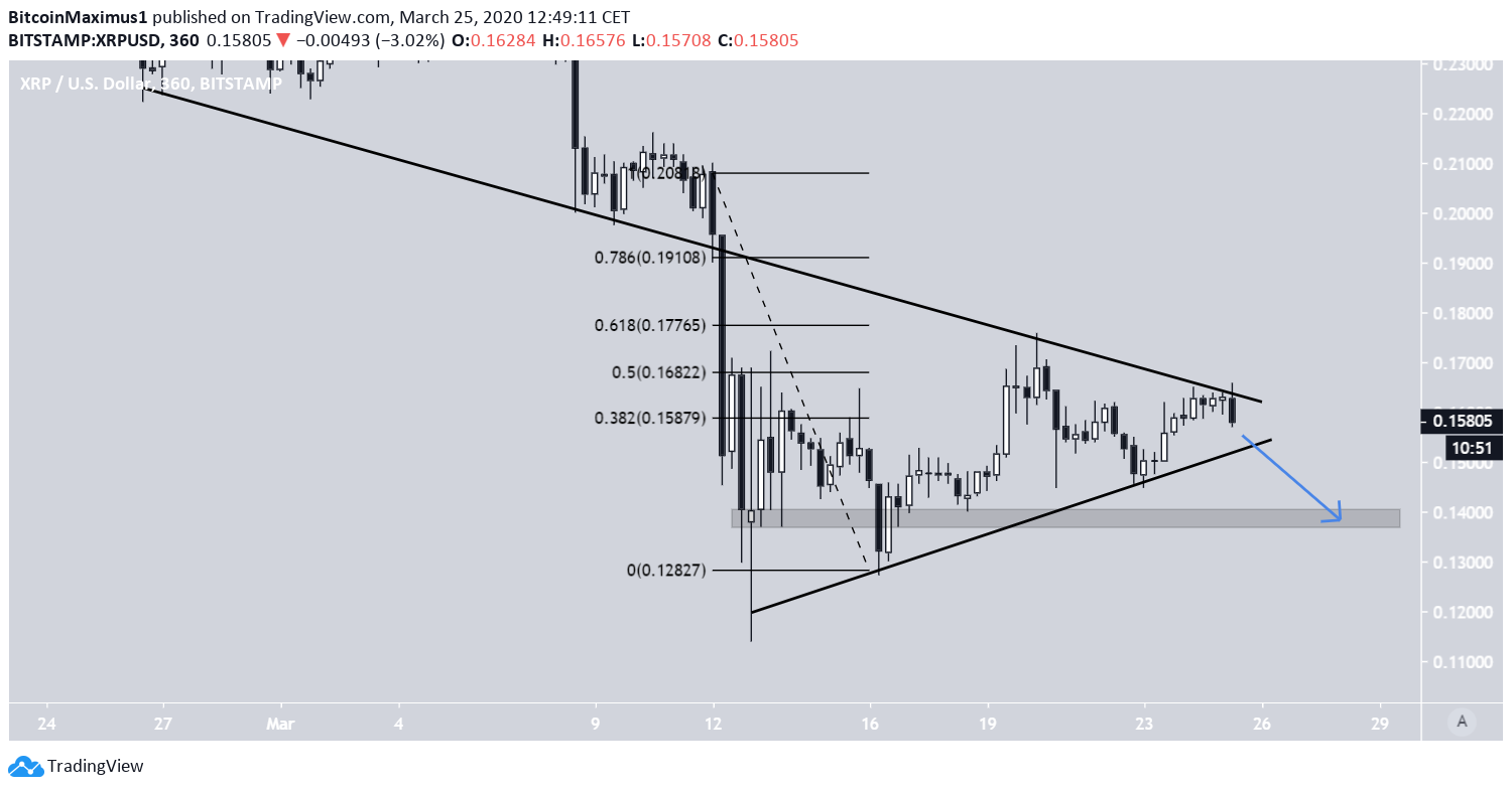 XRP Symmetrical Triangle