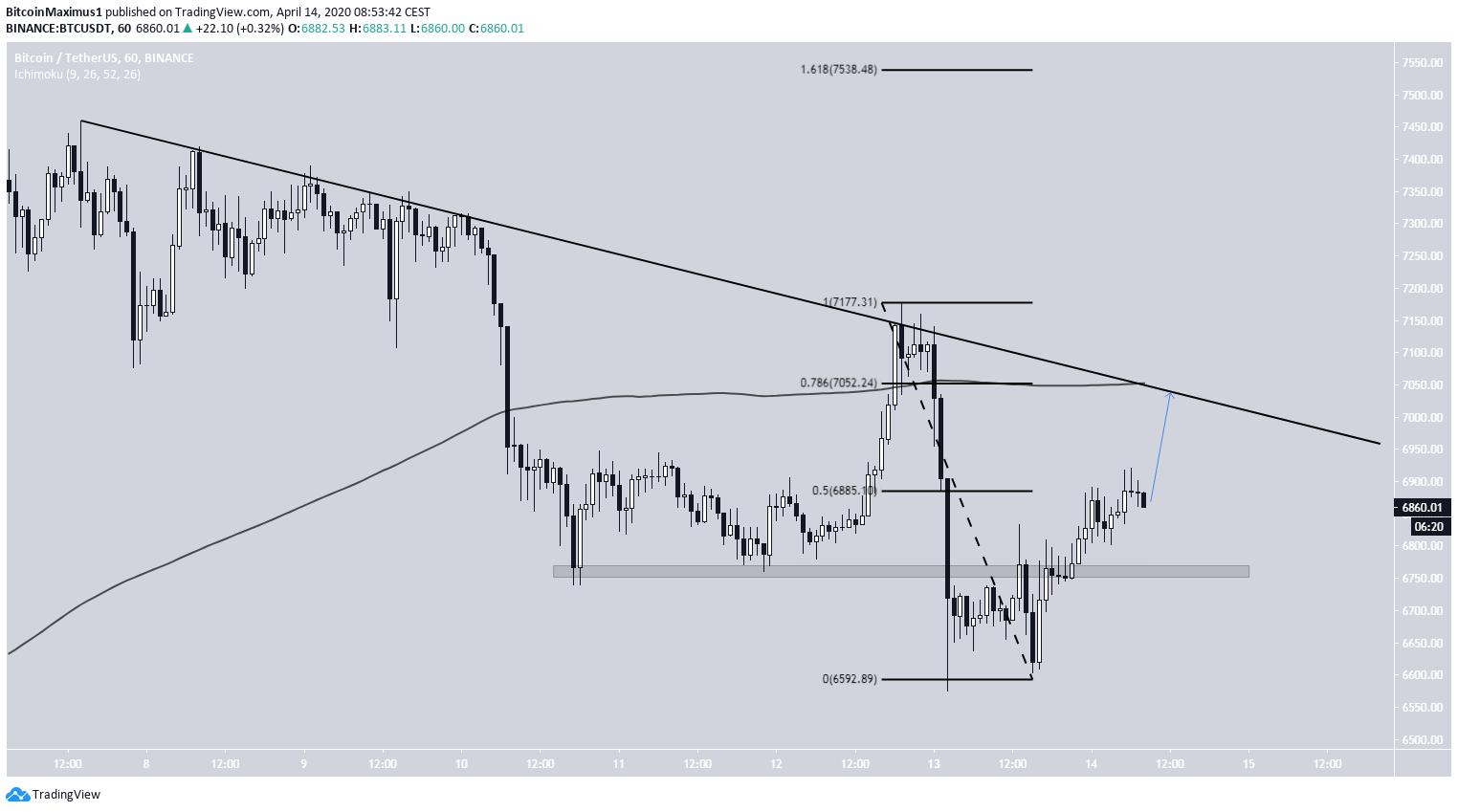 Bitcoin Descending Resistance Line