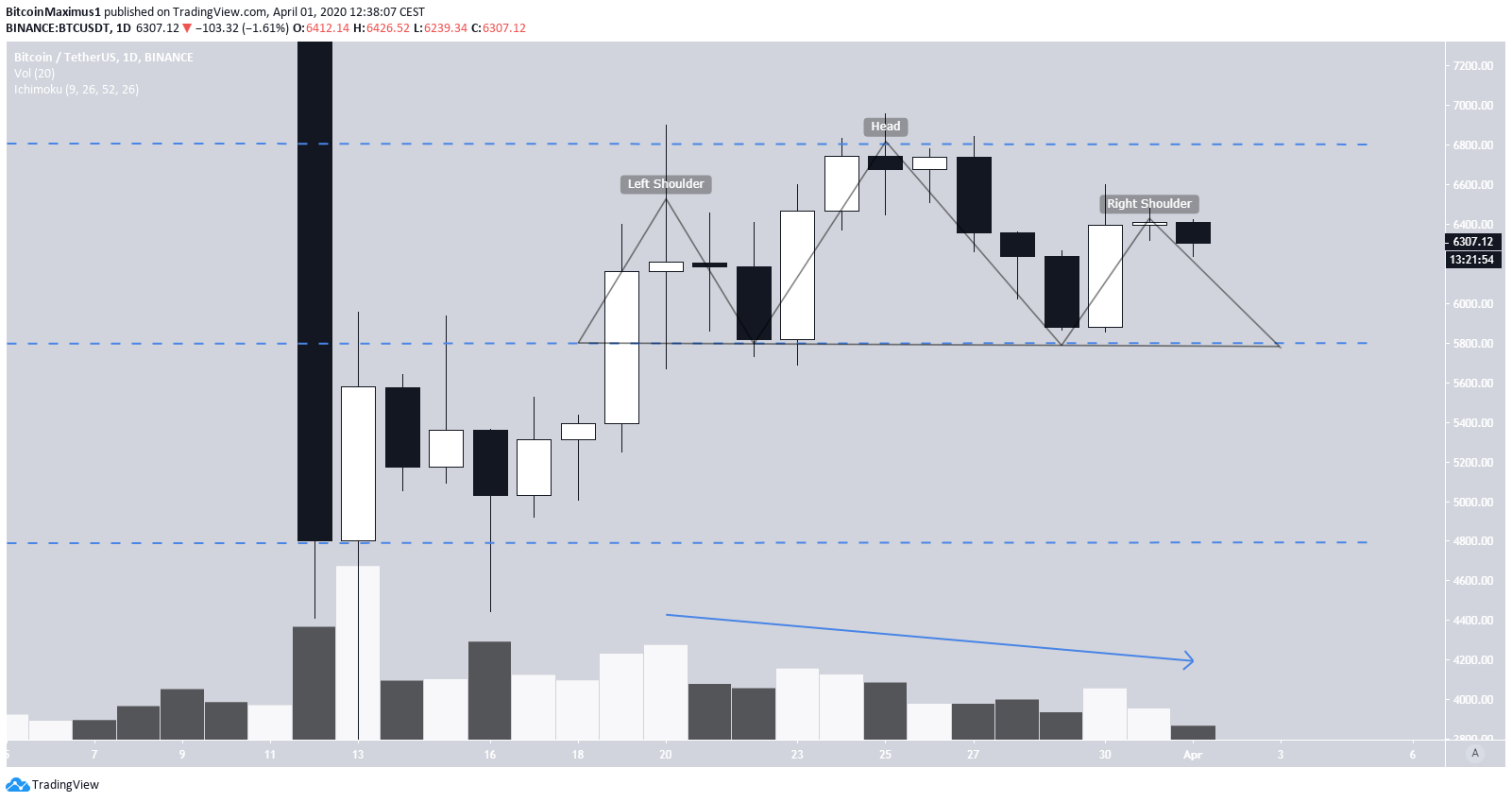 Bitcoin Trading Range