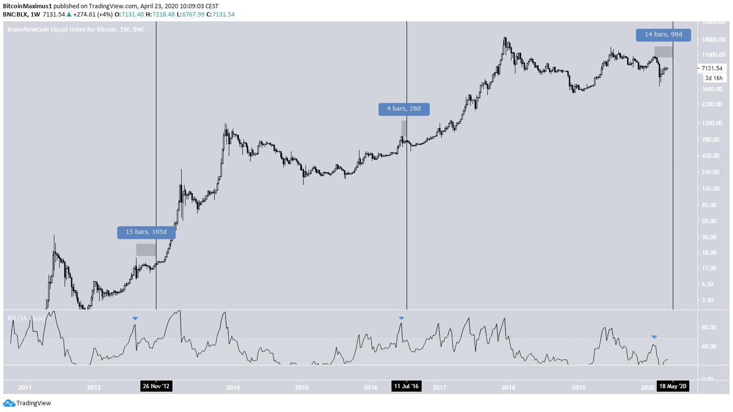 Bitcoin Weekly RSI