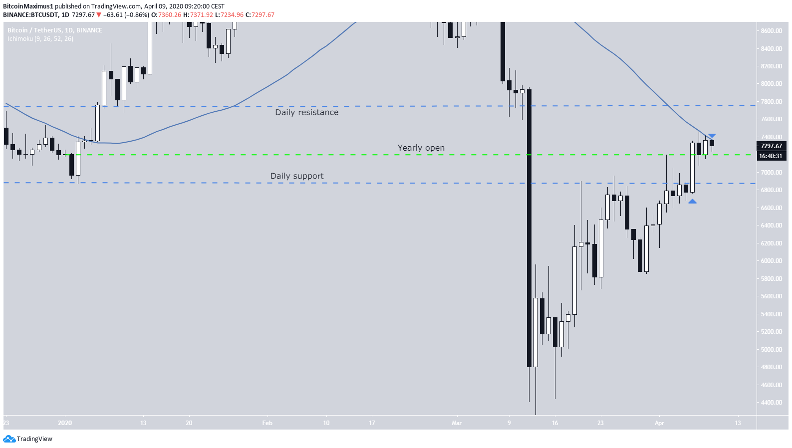 Bitcoin Daily Levels