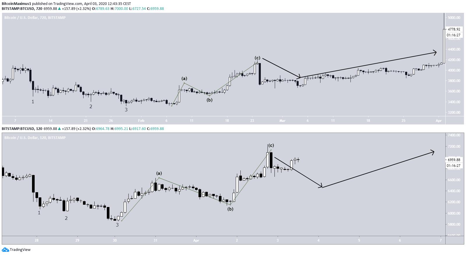 Bitcoin Fractal Comparison