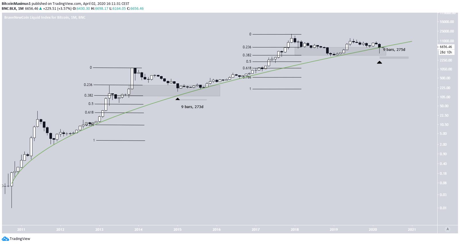 Bitcoin Logarithmic Chart