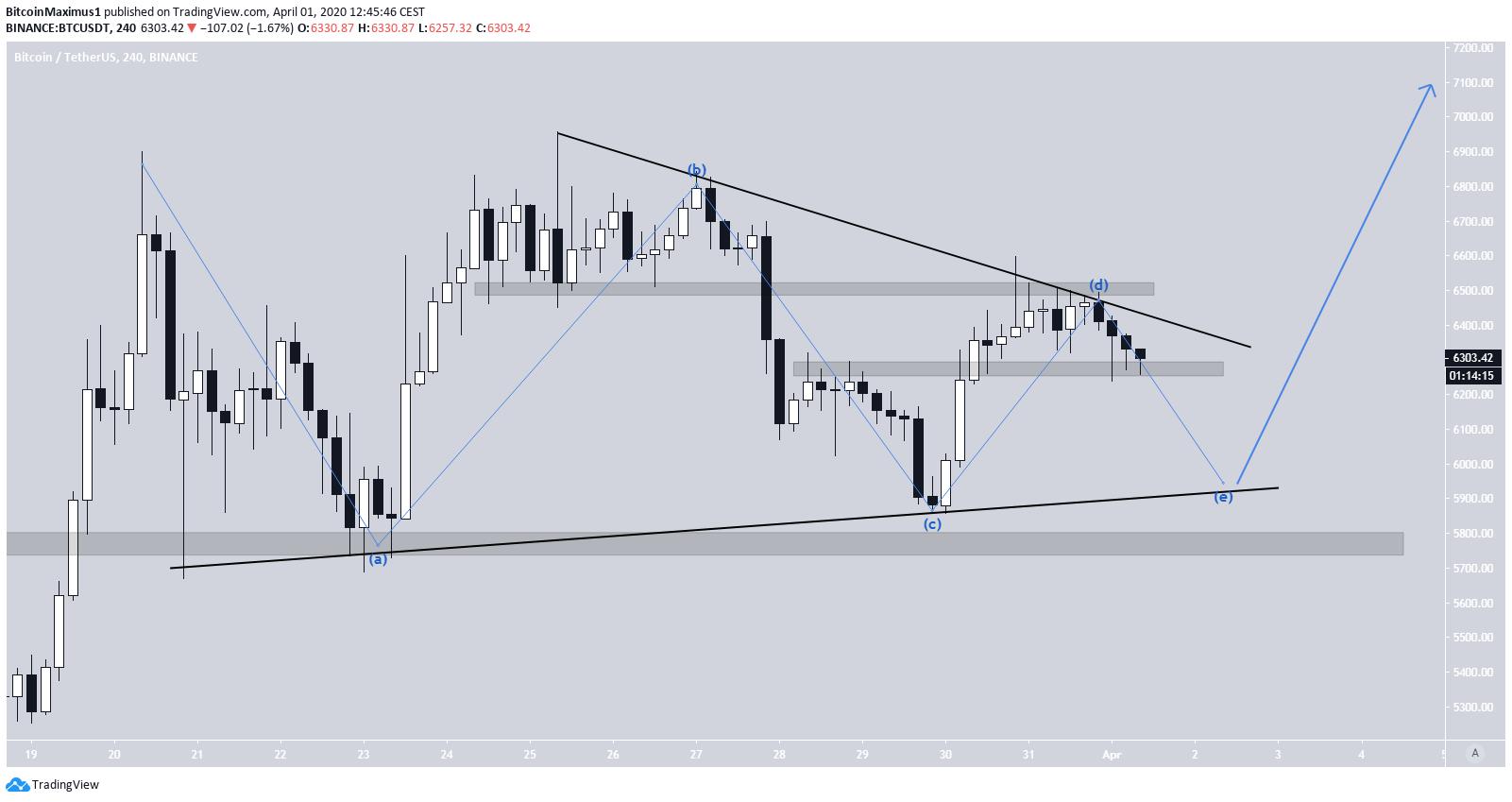 Bitcoin Symmetrical Triangle