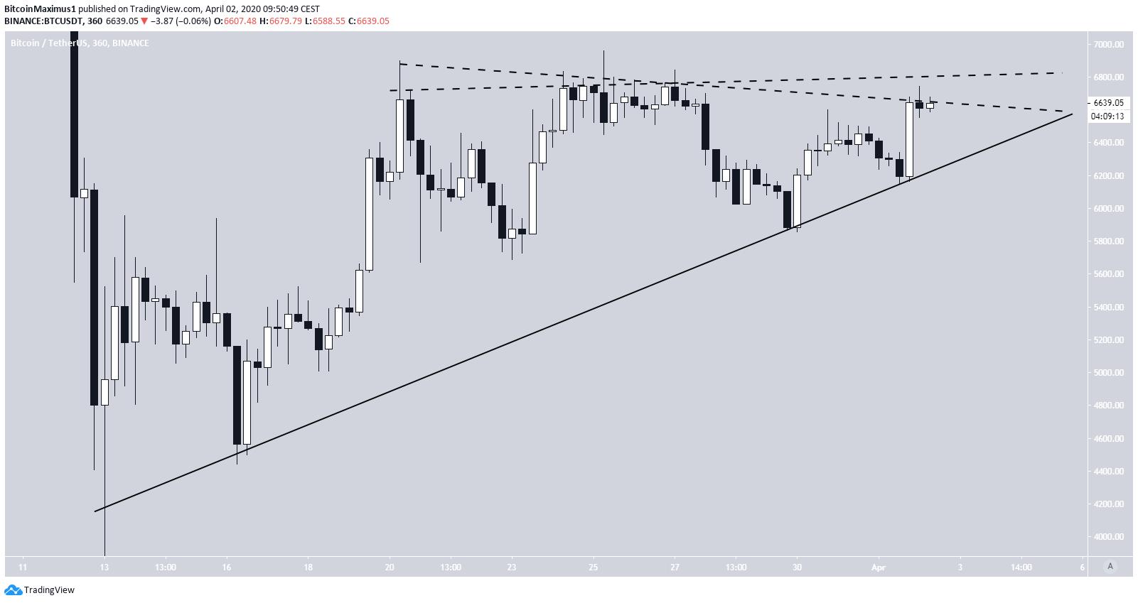 Bitcoin Triangle Possibility