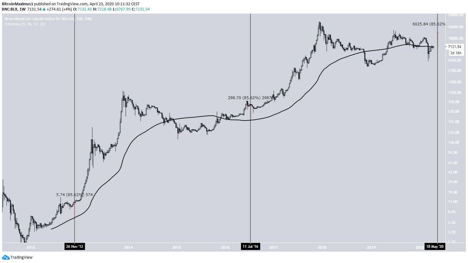 Bitcoin Weekly Moving Averages