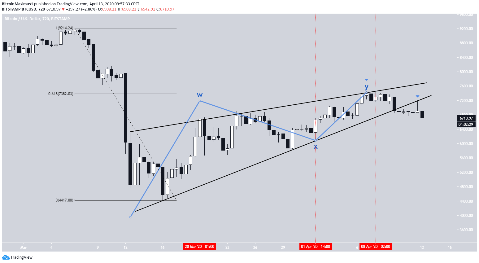 Bitcoin WXY Wave Count