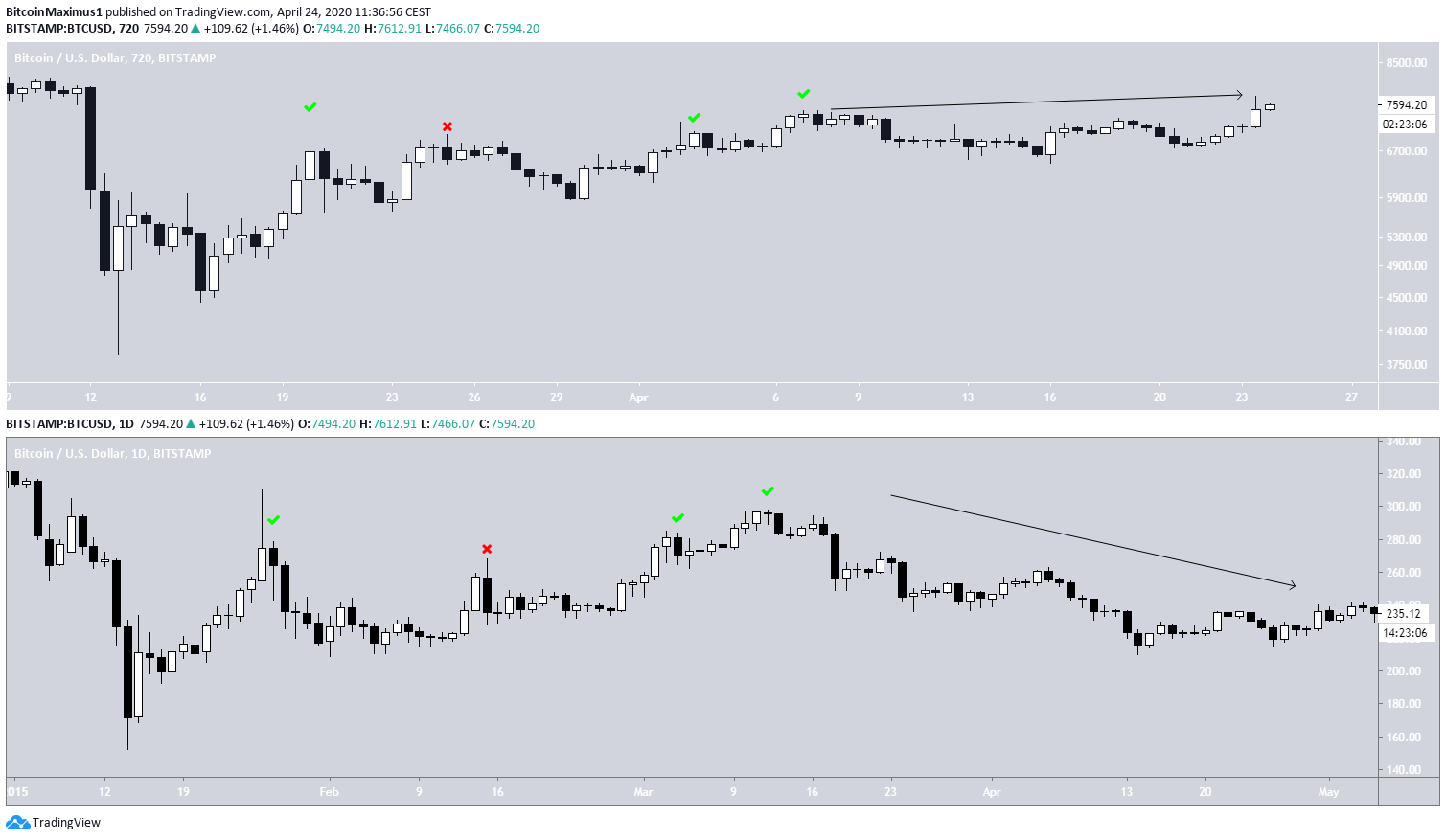 Bitcoin Side By Side Fractal