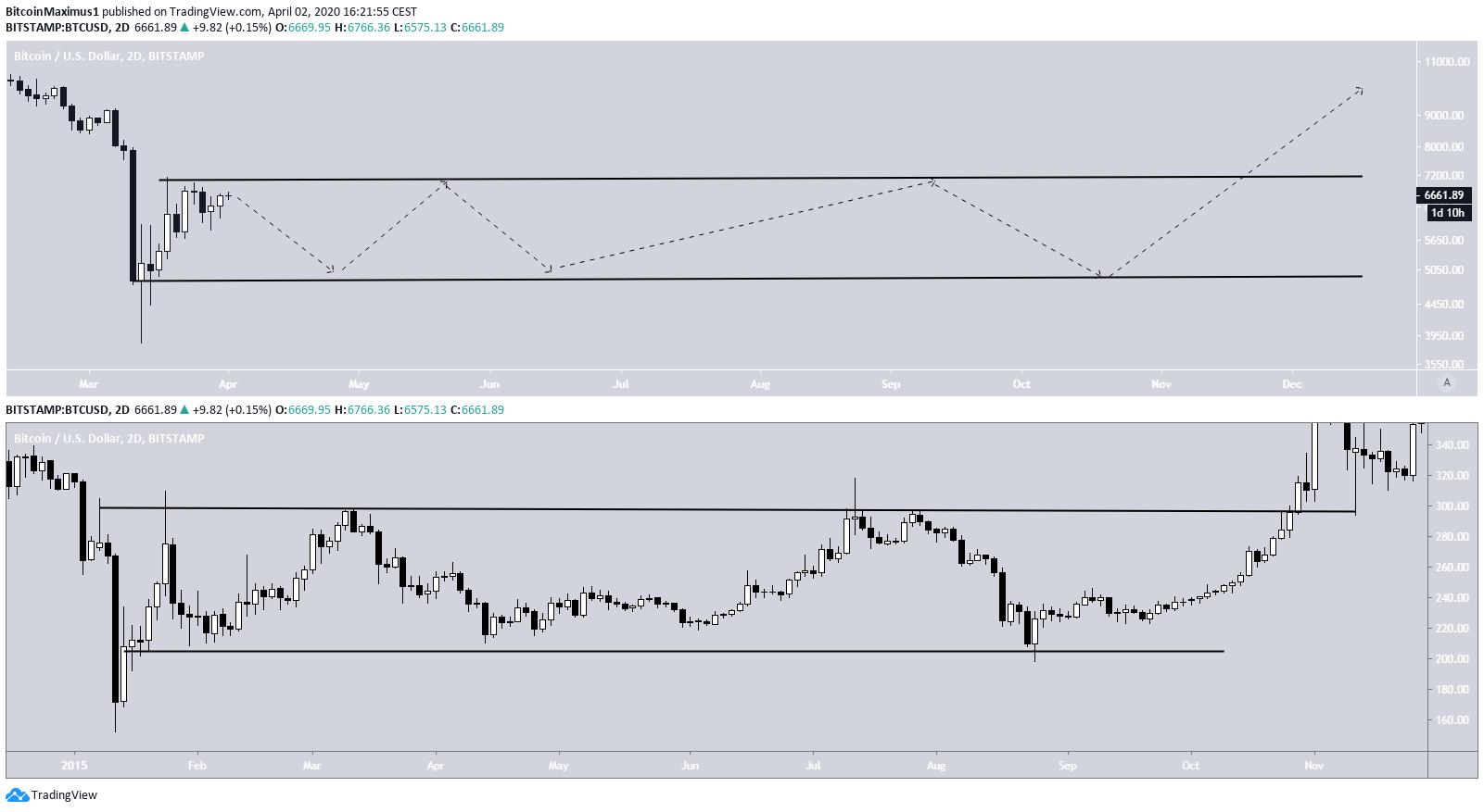 Bitcoin Comparison