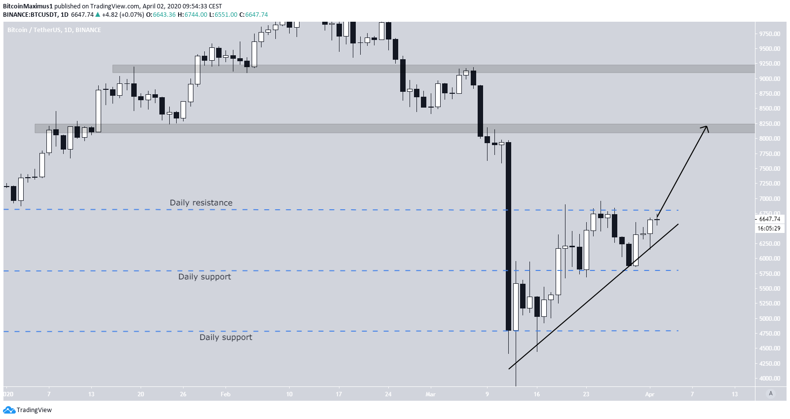 Bitocin Daily trading Range