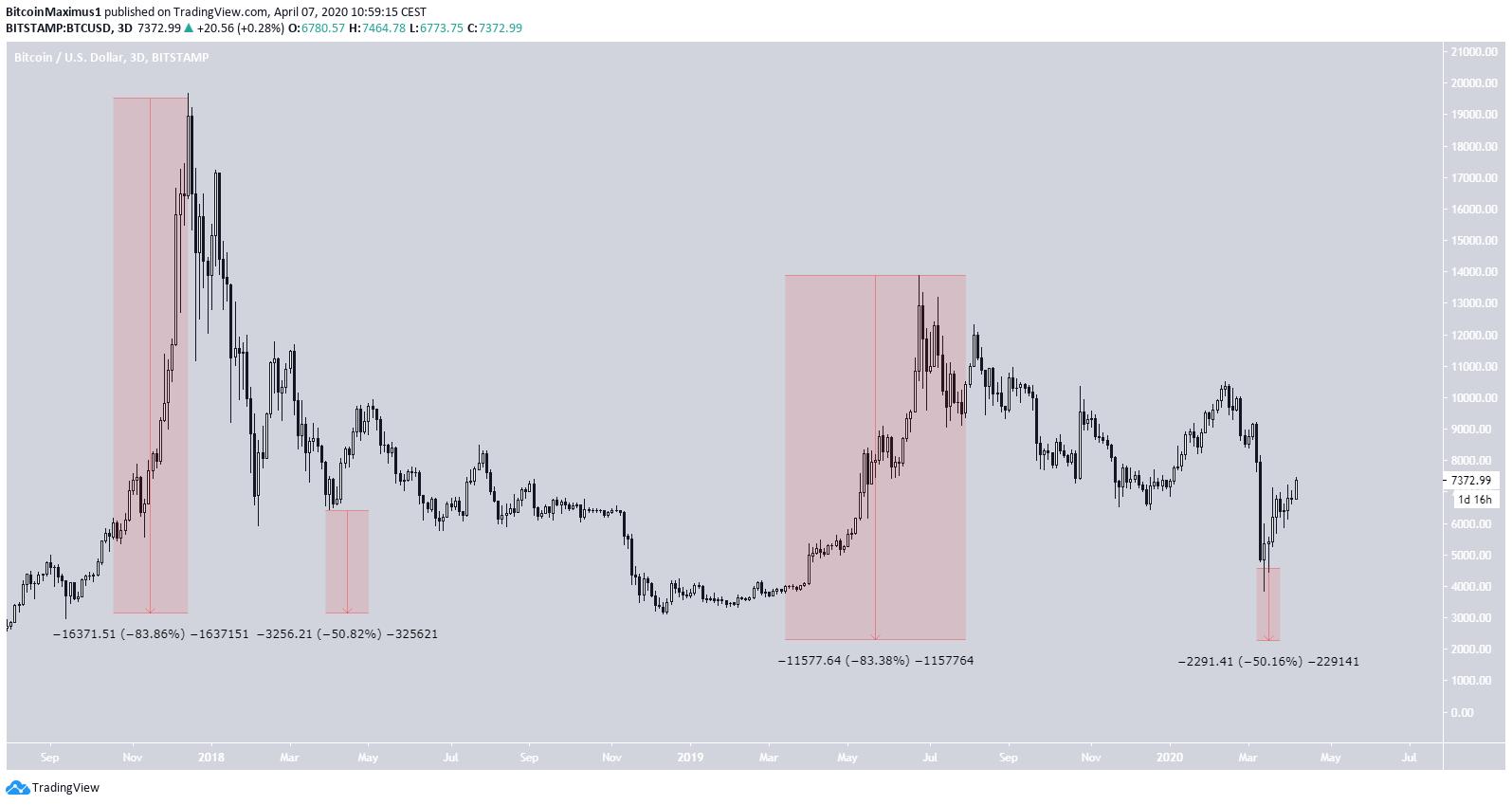 Bitcoin Conclusion