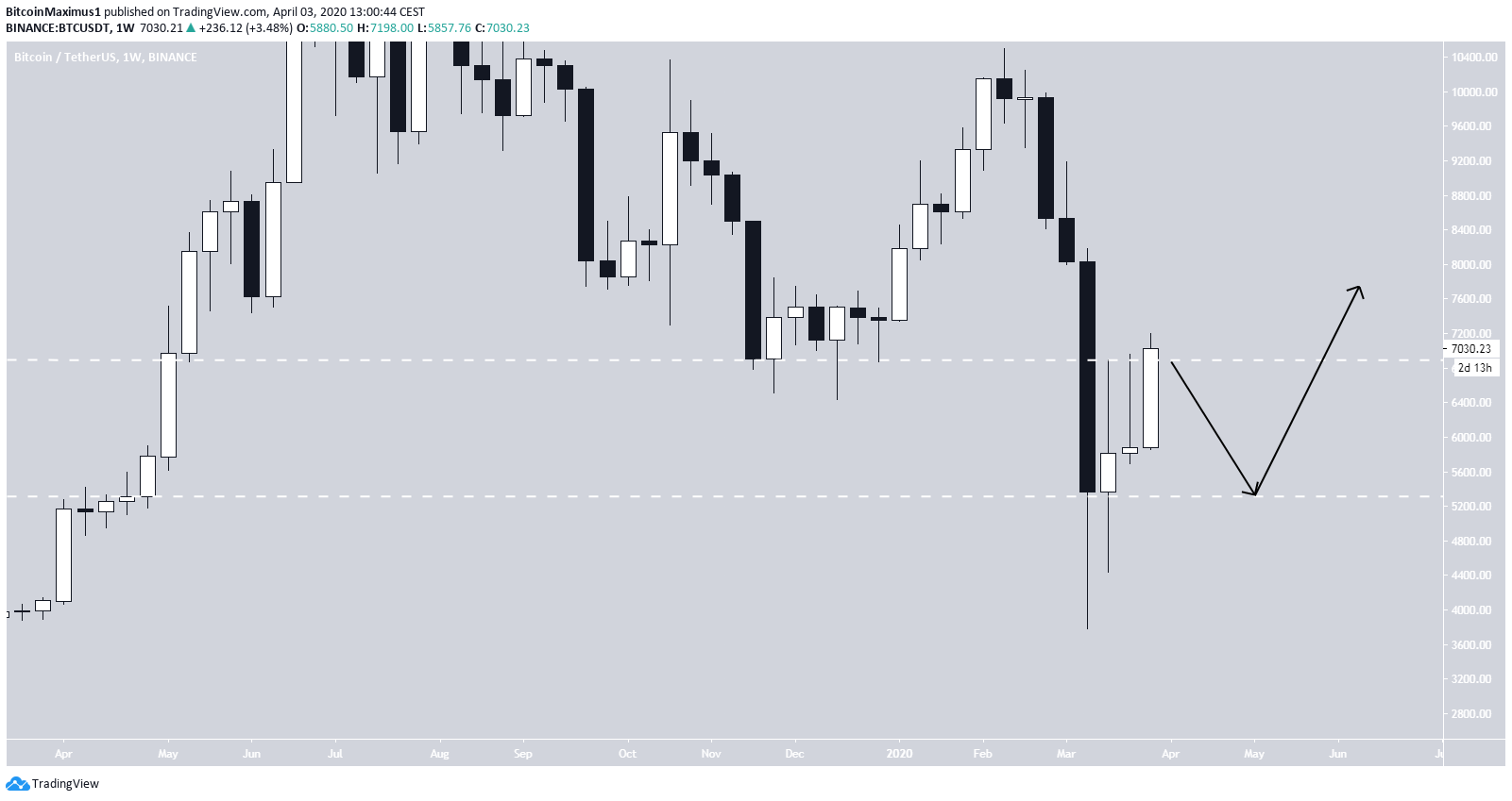 Bitcoin High Time-Frame Fractal