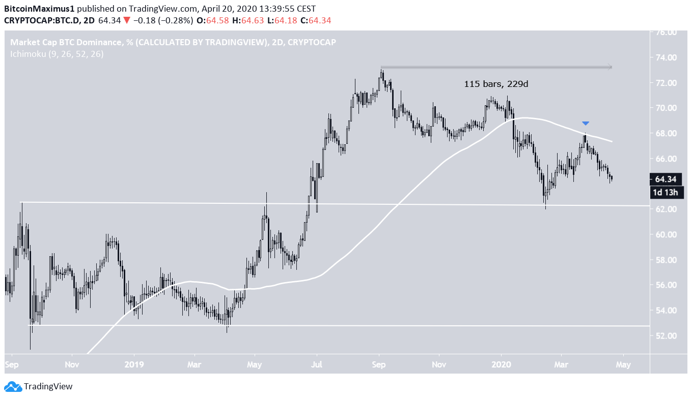 BTC dominance Downtrend