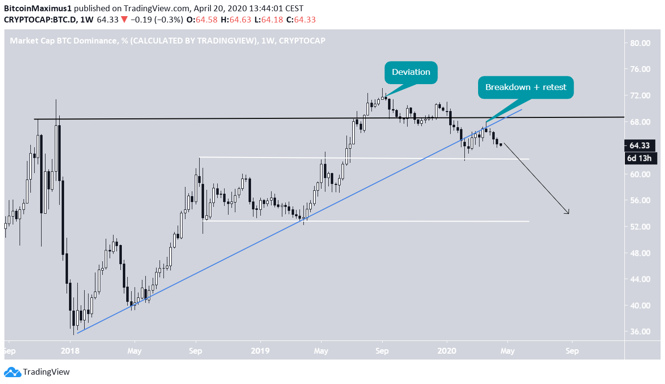 BTC Dominance Range