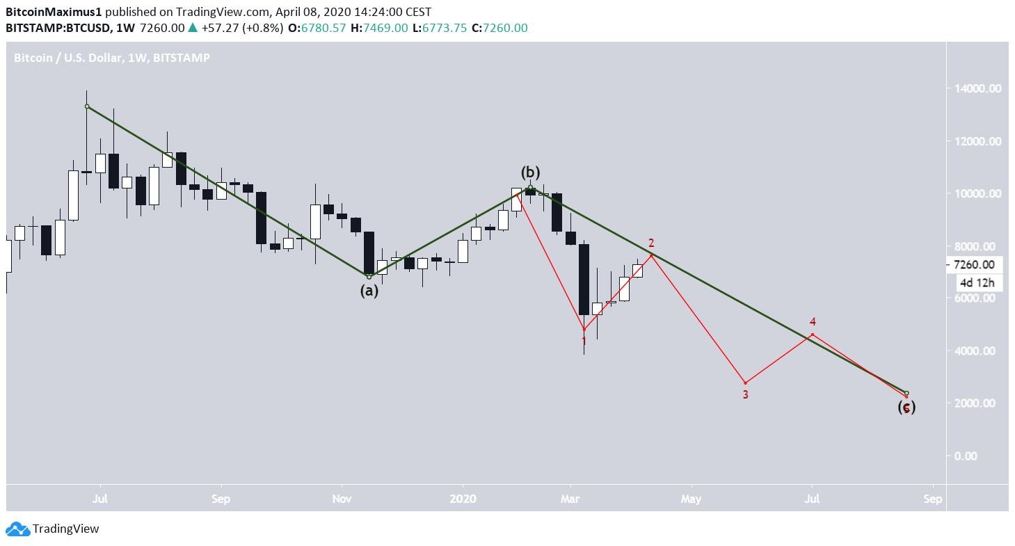 Bitcoin Long-Term Wave Count
