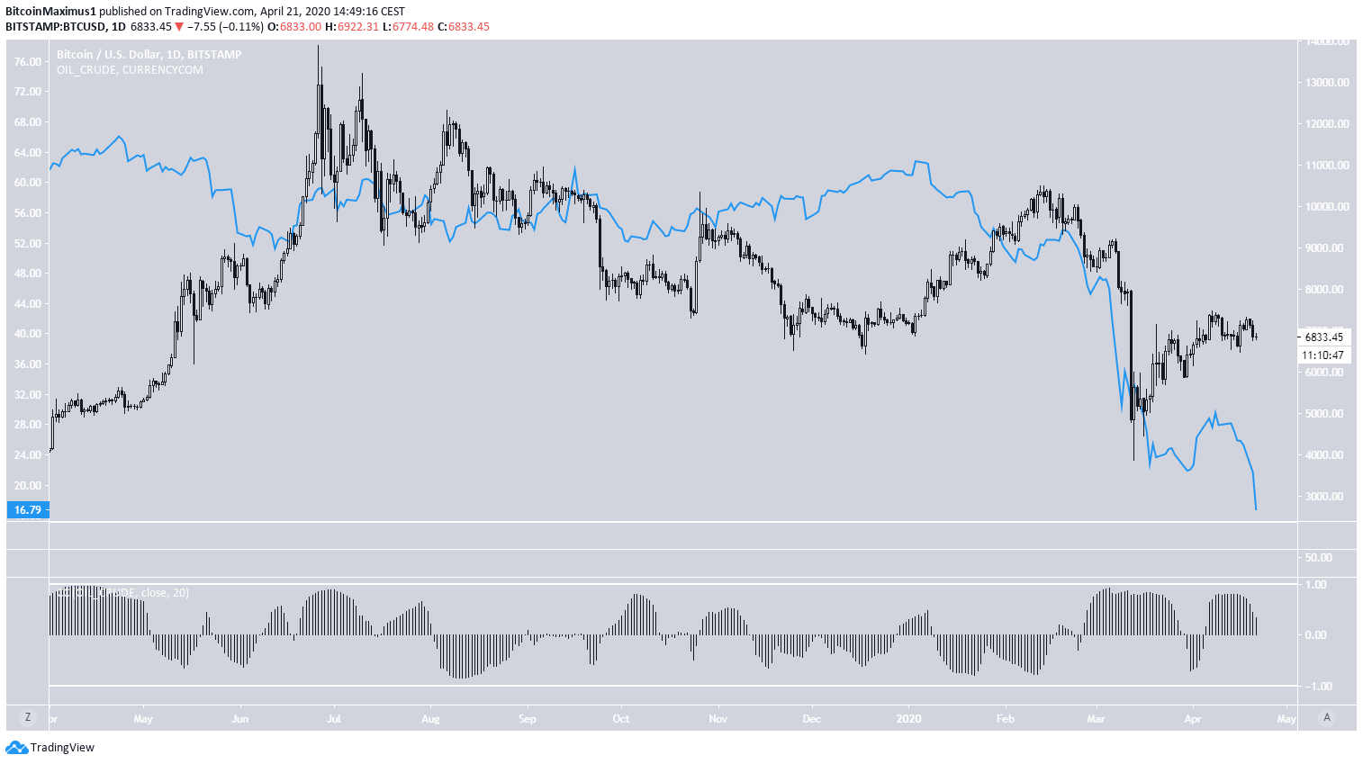 BTC OIL Correlation